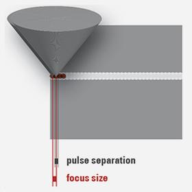 3D Femto-LASIK Z (Niedrigenergielaser) Die Laserpulse sind Energie-arm und sehr fokussiert, so dass eine vollständige Gewebetrennung möglich ist. Das umliegende Gewebe wird dabei nicht in Mitleidenschaft gezogen.