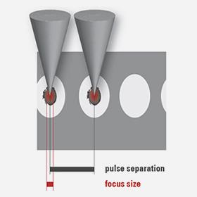 Herkömmliche Femtolaser Die hohe Pulsenergie produziert große Laserpulse und Schockwellen, die das umliegende Gewebe schädigen. Die Laserpulse können nicht überlappend angeordnet werden, so dass Gewebebrücken übrig bleiben